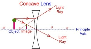 Diverging Lens | Science Facts