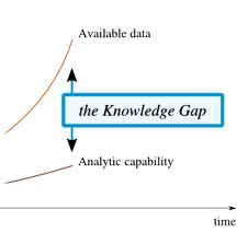 knoweldge gap