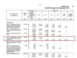 BMFSFJ Haushaltsplan 2014