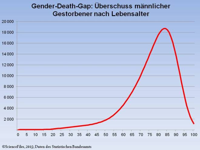 Gender Death Gap