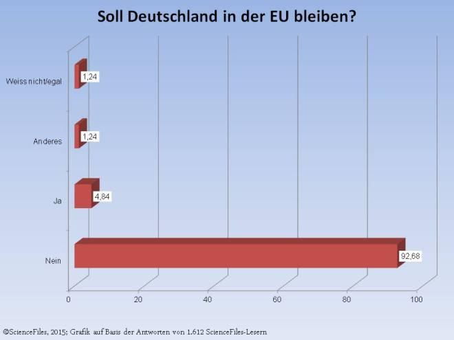 Soll Deutschland in der EU bleiben 2