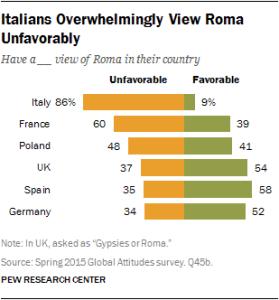 Pew Roma
