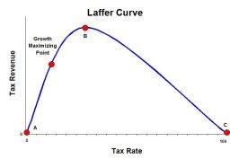 Laffer Curve 2