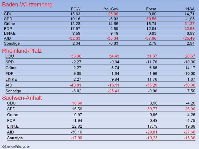Landtagswahlen.Manipulation