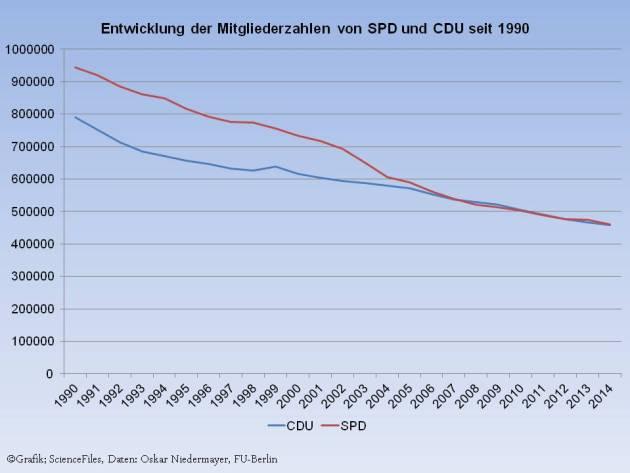 SPD-Schrumpfpartei