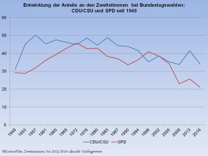 SPD-Schrumpfpartei2