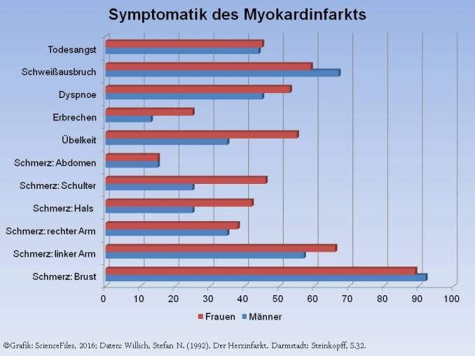 Infarkt Symptome.jpg