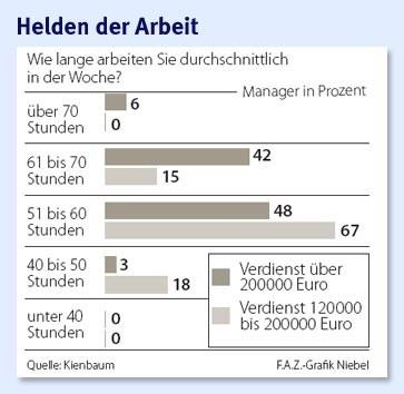 infografik-manager-arbeitszeit