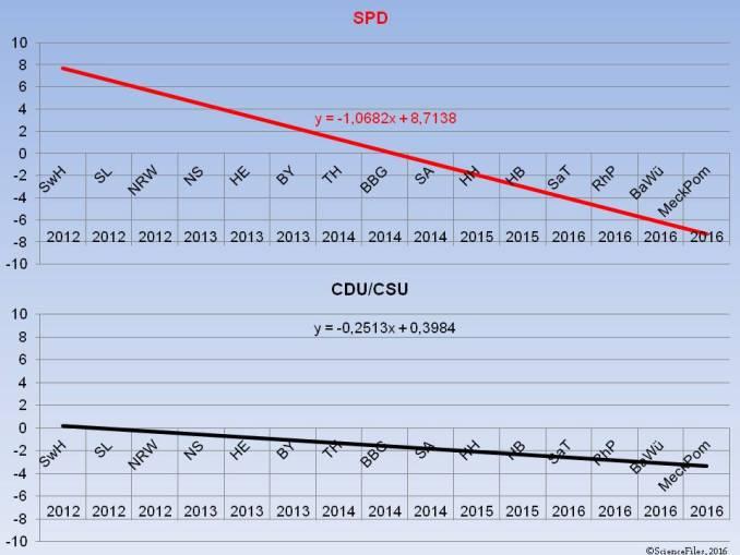 LTW CDU SPD