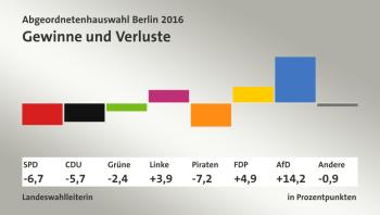 wahl-abgeordnetenhaus-2016
