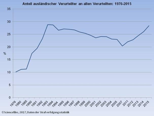 anteil-auslaendischer-verurteilte-1976-2015