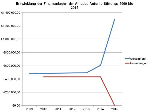 AAS-Stiftung Finanzanlagen