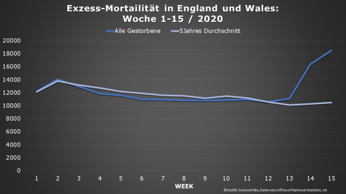 übersterblichkeit England