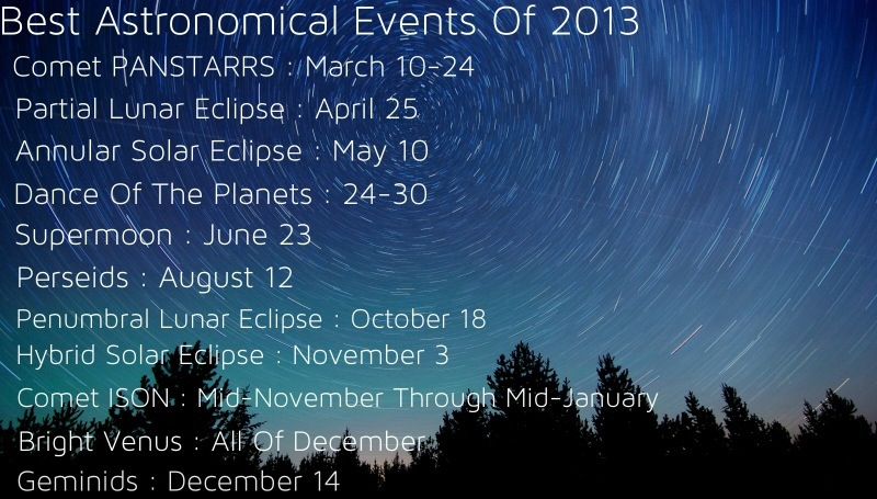 Astronomy 2013: Comet ISON, Meteor Showers, Eclipses, Comet PANSTARRS, Supermoon, Mercury, Venus, Jupiter, etc