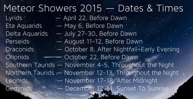 Meteor showers 2015 dates and times