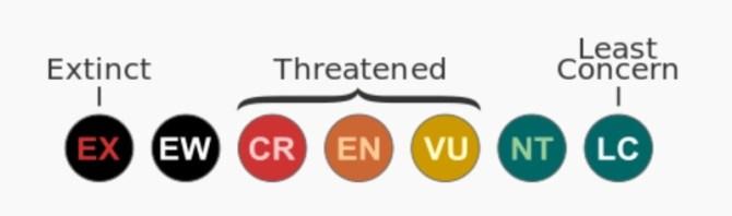 IUCN endangered species categories
