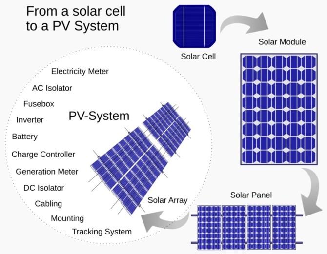 Solar module photovoltaic