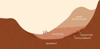 NASA Curiosity Rover at Gale Crater Mars Illustration
