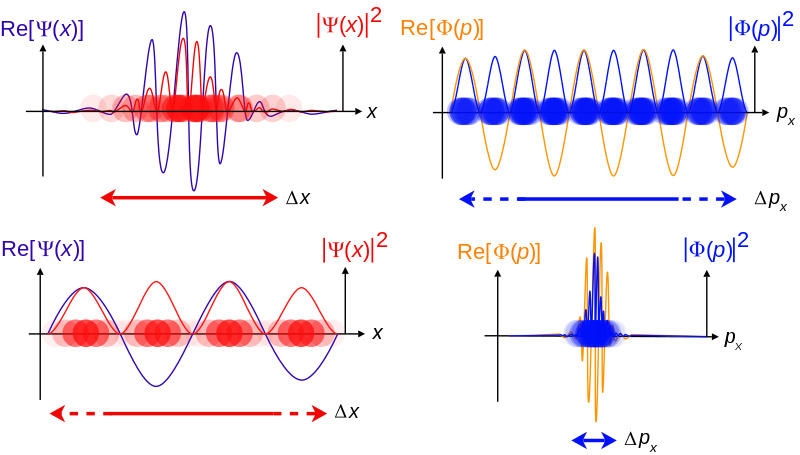 Quantum mechanics travelling wavefunctions