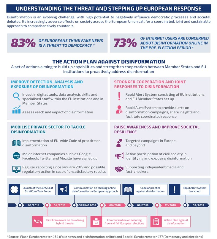 European action plan against disinformation