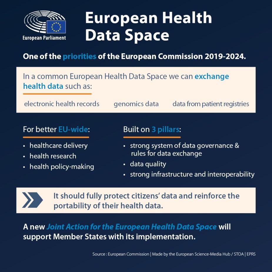 European Health Data Space