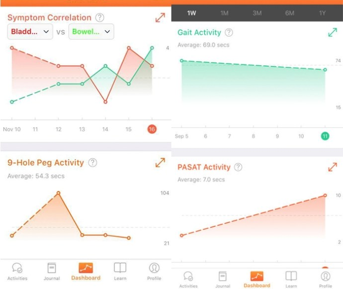 <strong>MS Mosaic </strong> participants self report their MS symptoms and track their responsiveness to tests. Smartphone technology is helping MS researchers understand the variety of MS experiences. Courtesy MS Mosaic.