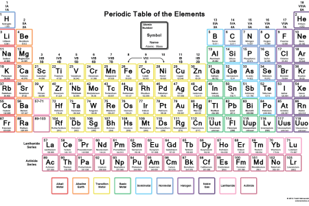 Easy To Read Periodic Table Full Hd Pictures 4k Ultra Full
