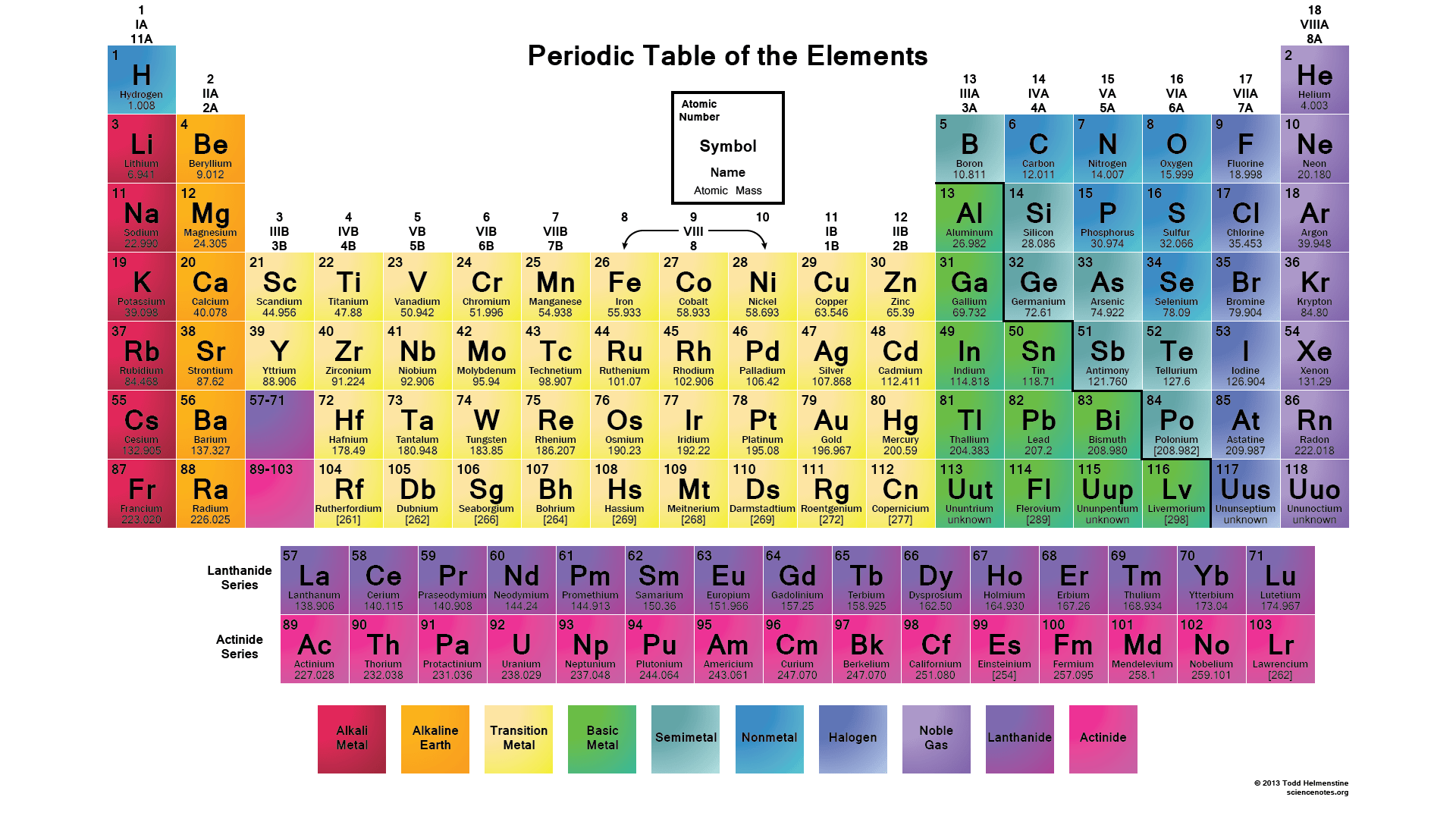 Eli5 The Periodic Table How Is It Organized Why Are There Two Random Lines Of Elements Below