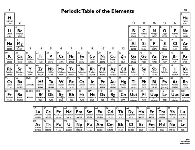 Periodic Table Of Elements Chart Printable Microfinanceindia