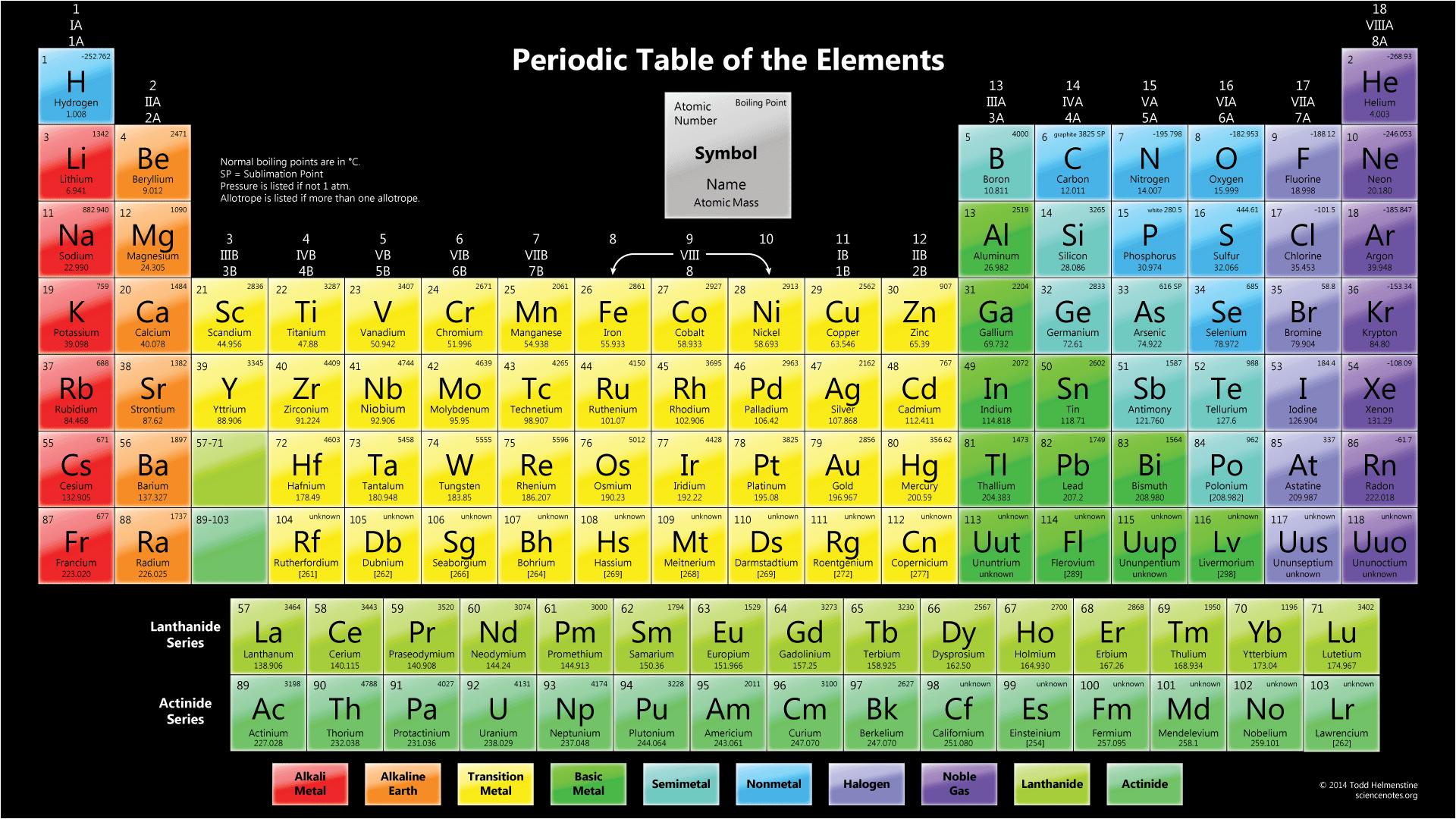 Color Periodic Table Wallpaper