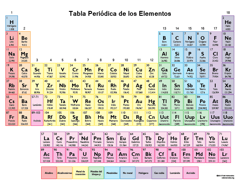 Printable Periodic Table Sheet