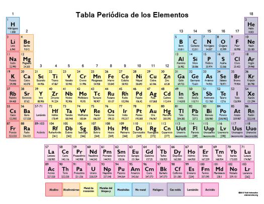 Tabla periodica completa actualizada 2017 pdf periodic diagrams imprimible tabla peridica de los elementos en color urtaz Choice Image