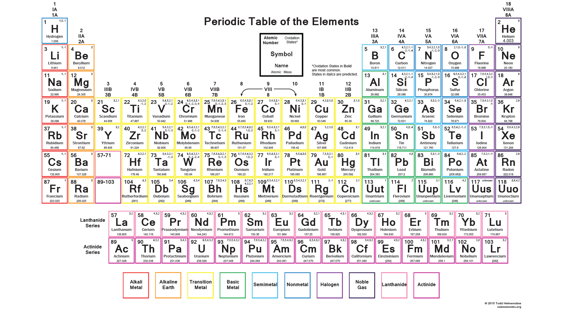 Periodic Table Wallpapers