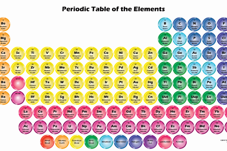 Periodic table as wallpaper best of symbol neon in periodic table periodic table collection neon honeycomb periodic table colorful periodic table with element names chemistry colorful periodic table with element names here urtaz Images