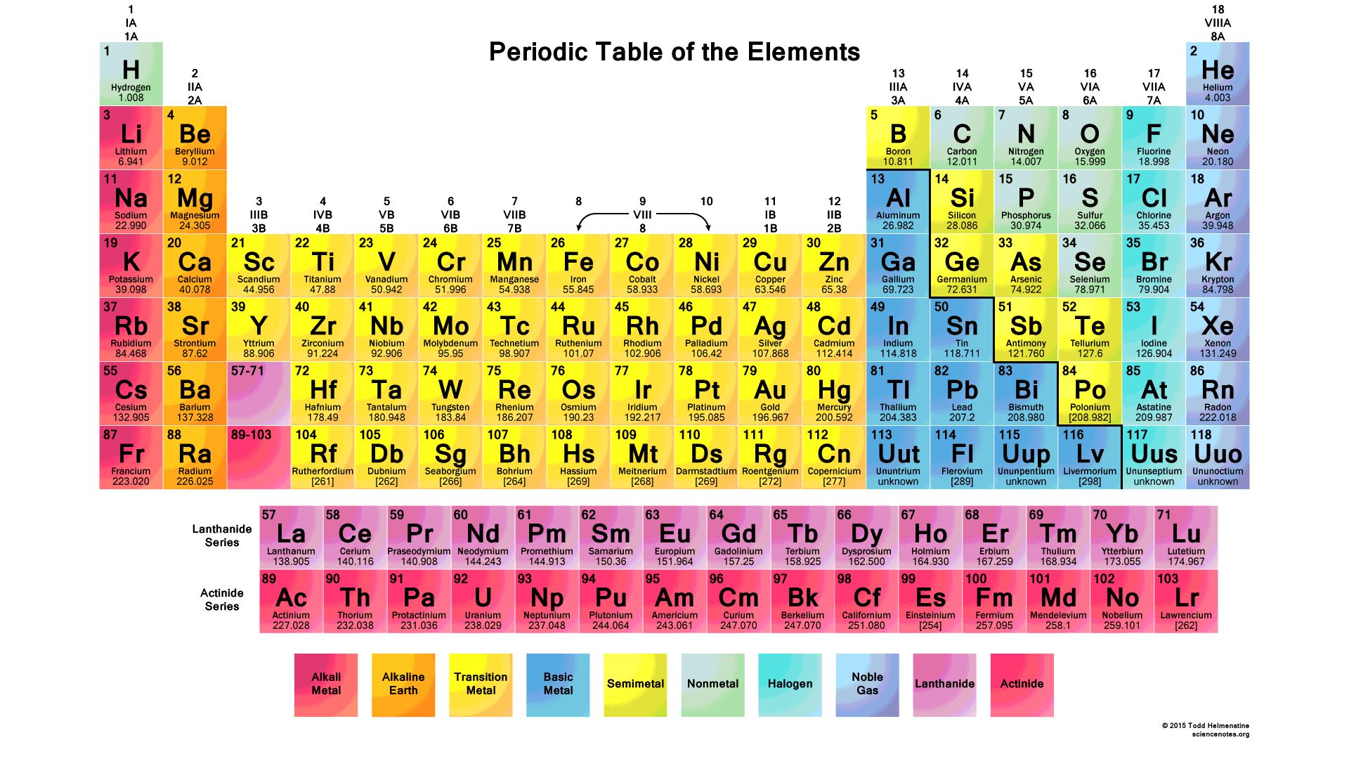 Periodic Table Collection