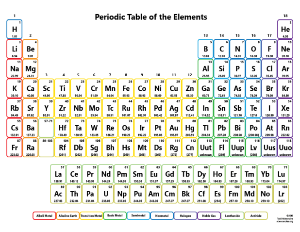 Trust image with regard to printable periodic table of elements with names