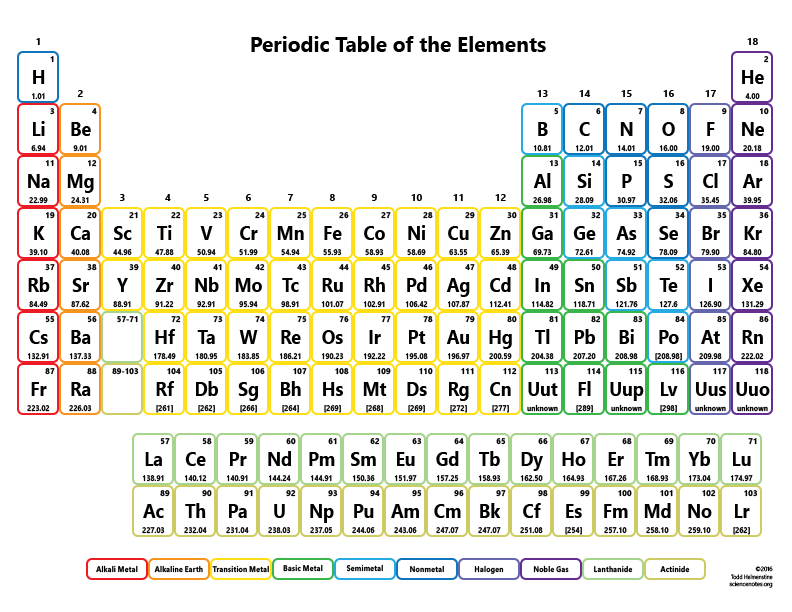 Chemical periodic table of elements with names pdf napma periodic table without names urtaz Gallery