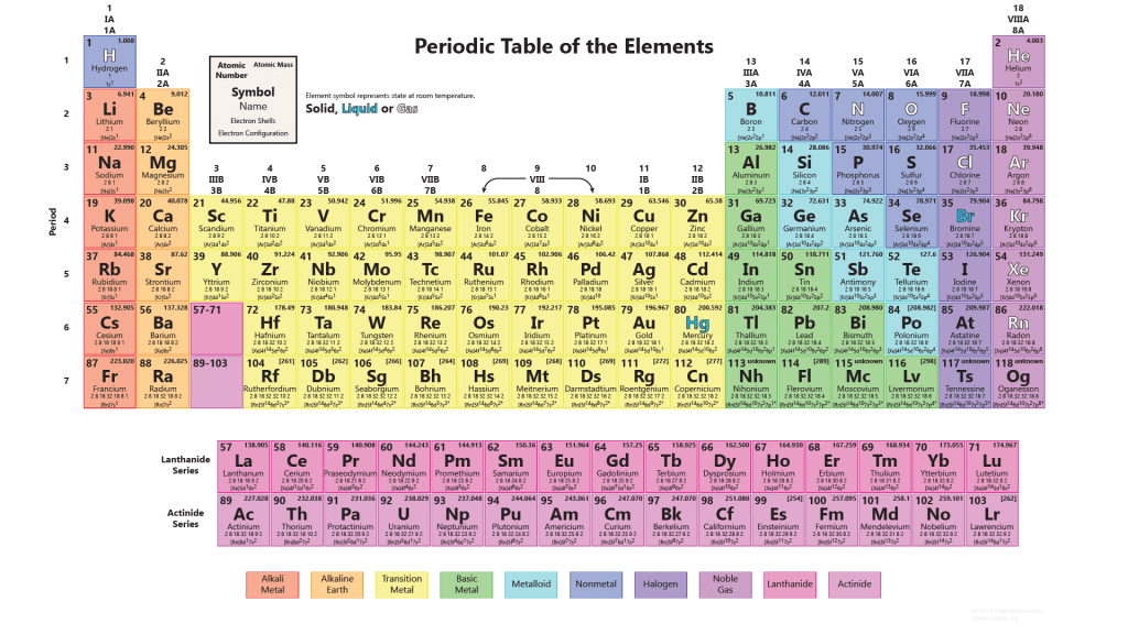 Periodic table worksheets for 118 elements of the periodic table