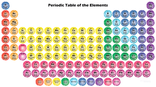 Periodic table printable color 2017 periodic diagrams science on periodic table 2017 science notes and projects urtaz Gallery