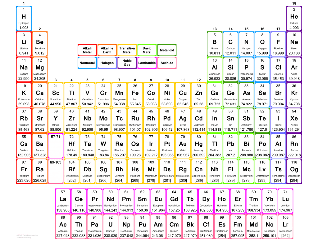 Large Print Periodic Table