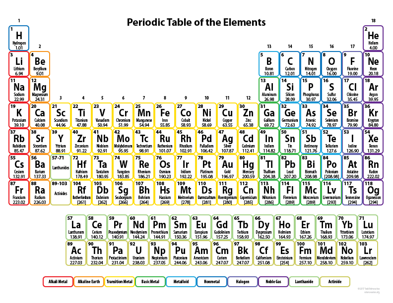 Periodic table periodic table with oxidation numbers periodic periodic table periodic table with oxidation numbers table oxidation numbers pdf urtaz Gallery