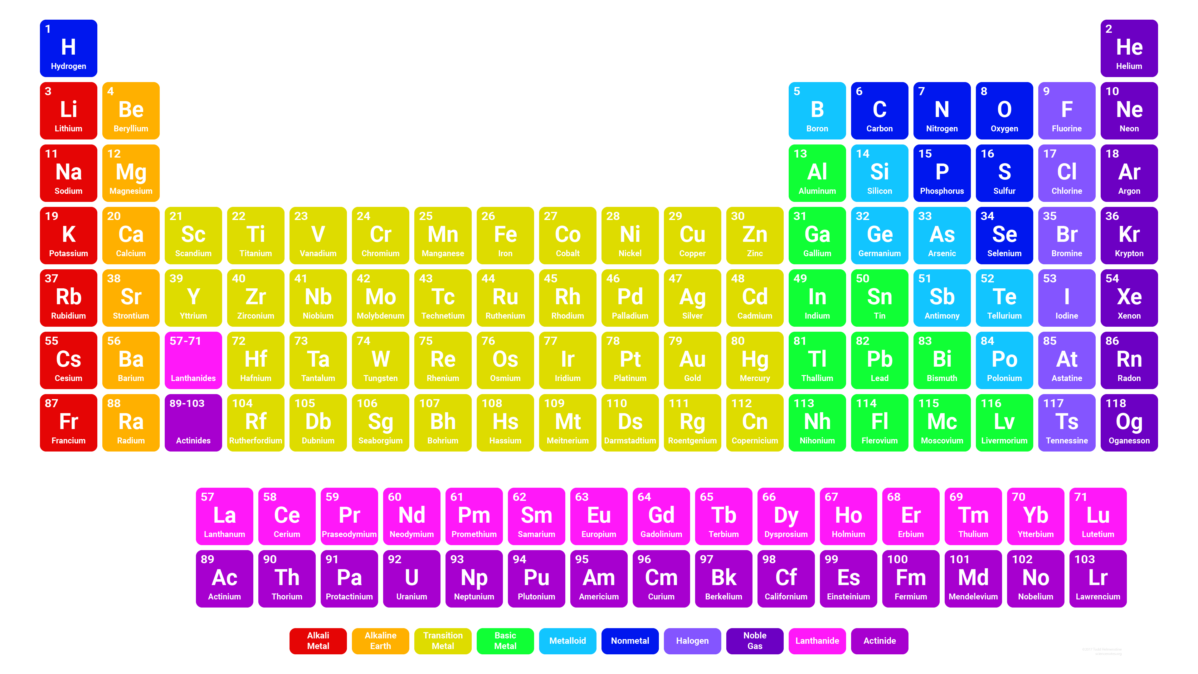 Simple Colorful Periodic Table