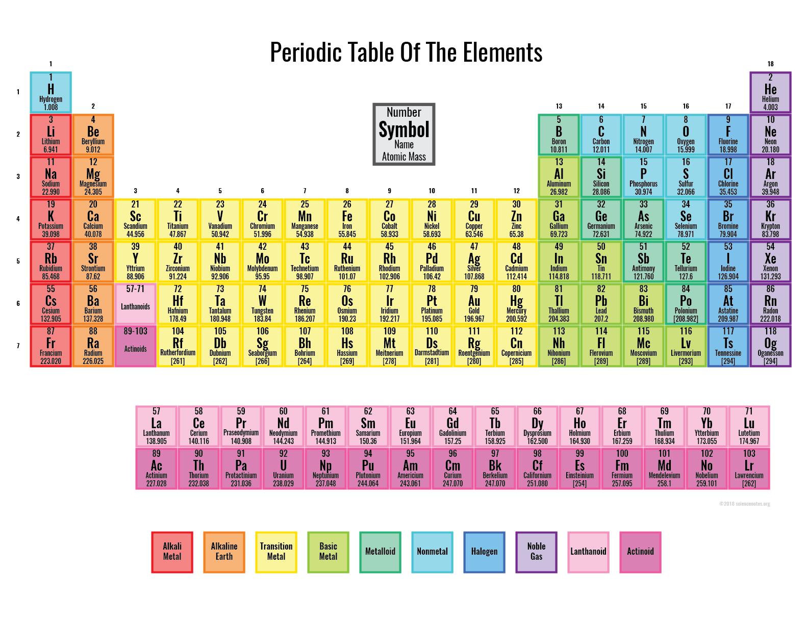 Mrs Arnett S Science Page