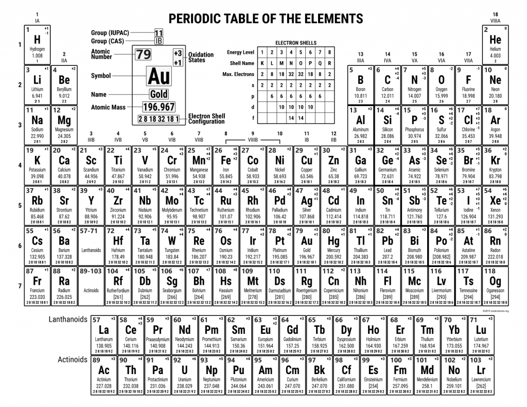 Periodic Table With Charges For Printing
