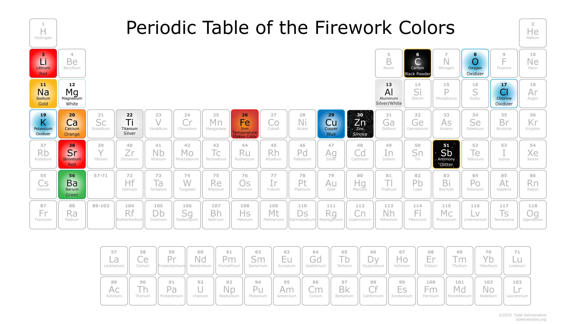 Firework Colors Chemistry
