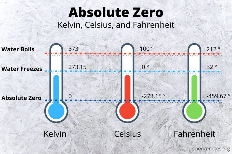 What Is Absolute Zero? Temperature in Kelvin, Celsius, and Fahrenheit