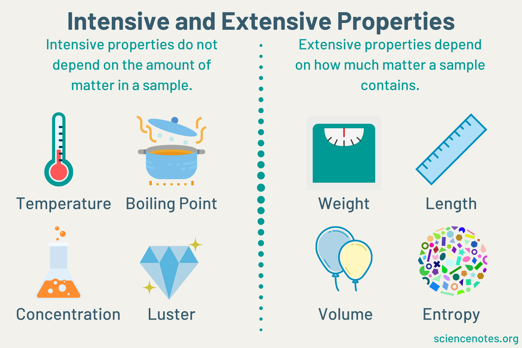 Difference Between Intensive And Extensive Properties Of