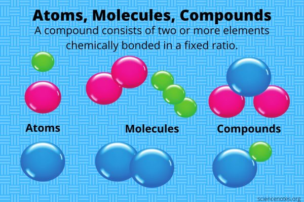 What Is a Compound in Chemistry? Definition and Examples