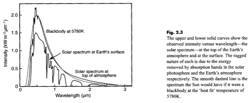 Radiative Forcing and the Surface Energy Balance | The ...