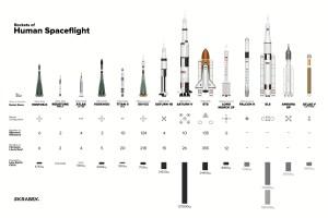 Découvrez les vaisseaux spatiaux habités à l'échelle